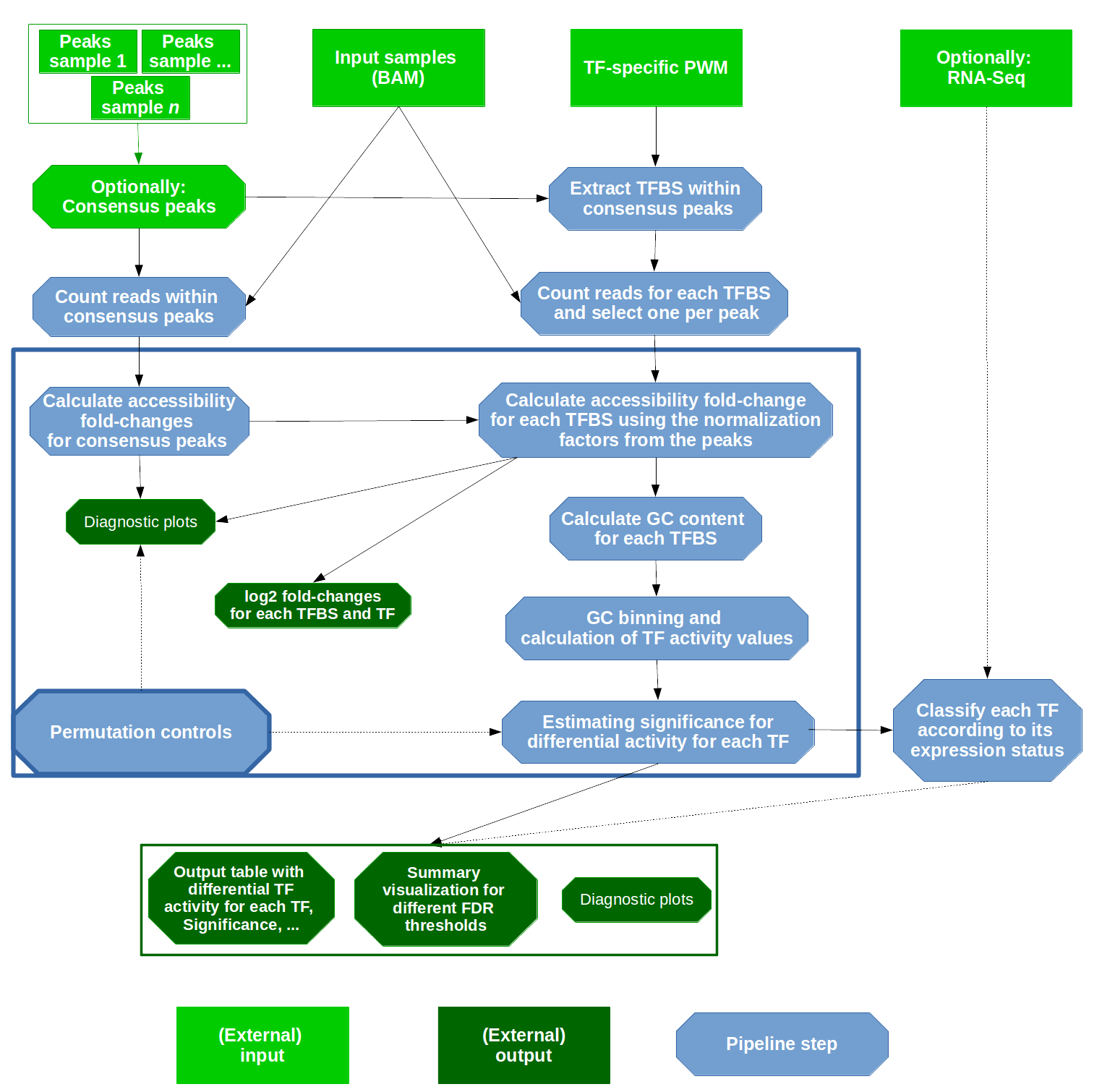 docs/Figures/Workflow_transparent.png
