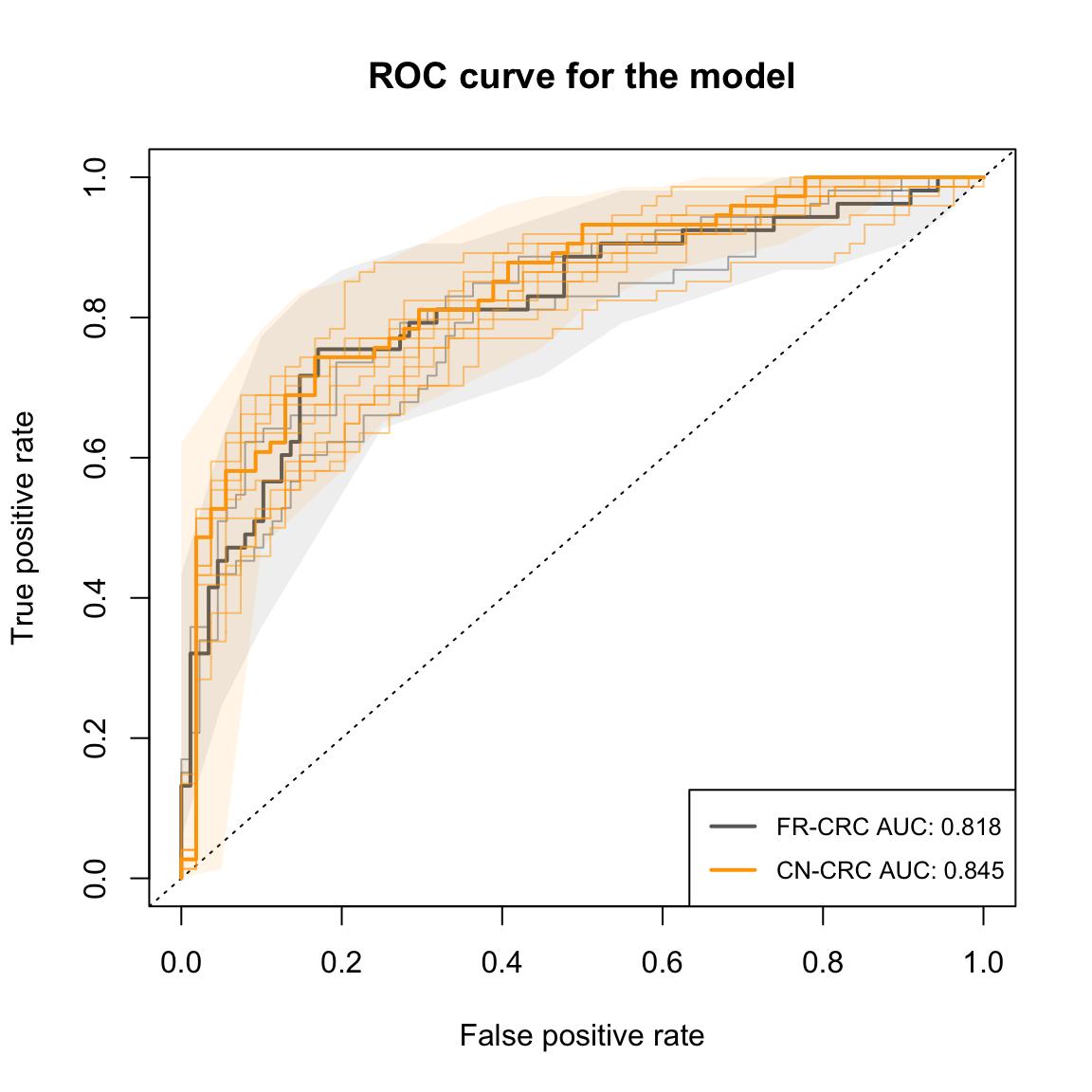docs/articles/SIAMCAT_holdout_files/figure-html/eval_plot_hidden-1.png