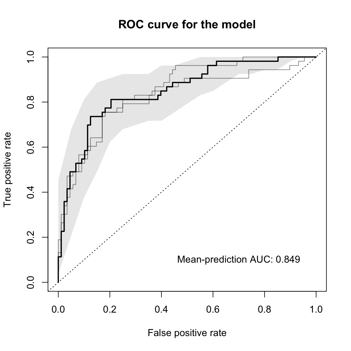 docs/articles/SIAMCAT_vignette_files/figure-html/eval_plot-1.png
