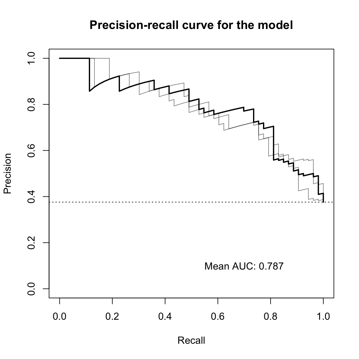 docs/articles/SIAMCAT_vignette_files/figure-html/eval_plot-2.png