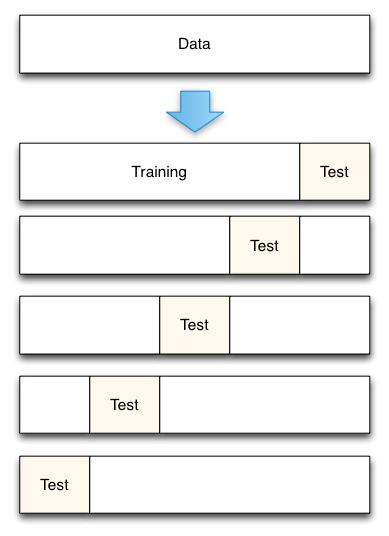 Slides_stat_methods_bioinf/07_cross_validation_diagram.png