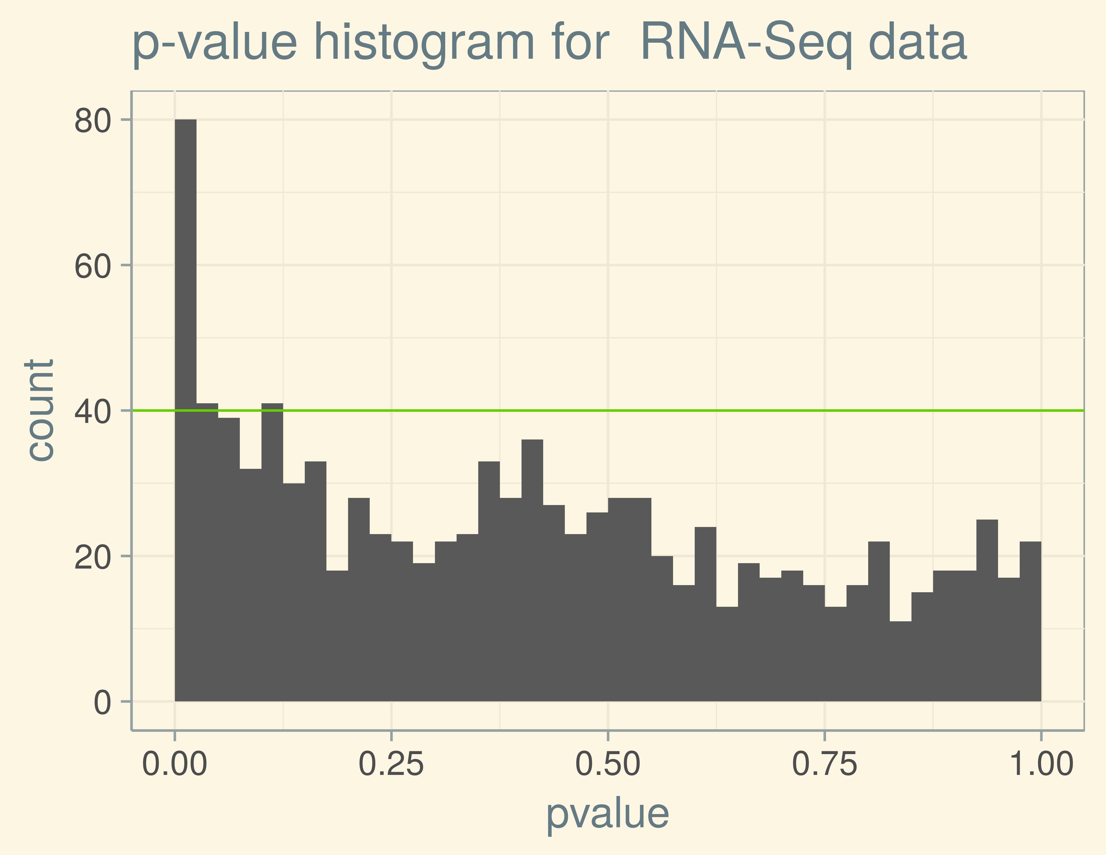 Slides_stat_methods_bioinf/slides_factor_ana_testing_ml_files/figure-slidy/rnaSeqPvalHist-1.png