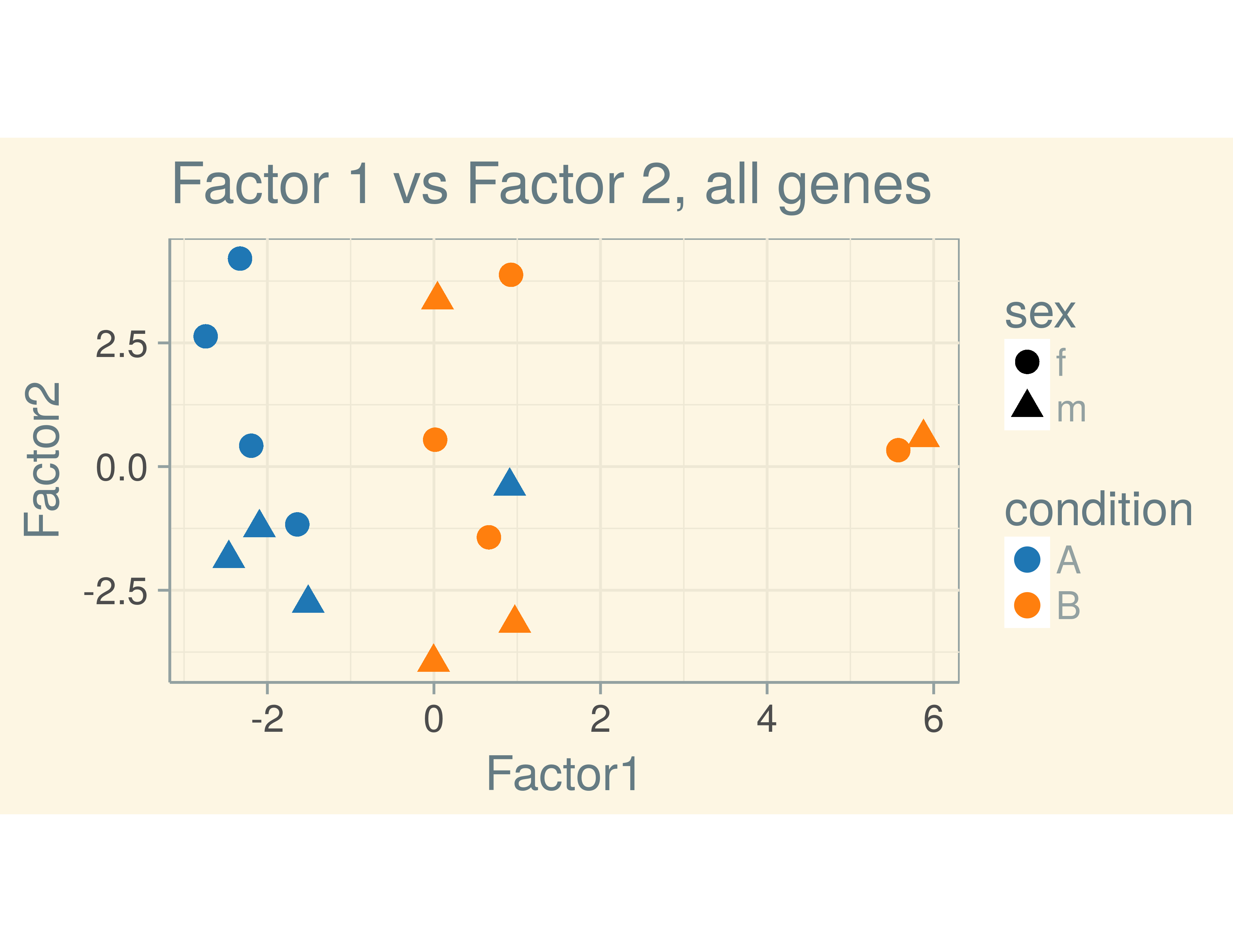 Slides_stat_methods_bioinf/slides_factor_ana_testing_ml_files/figure-slidy/runfactanal-1.png
