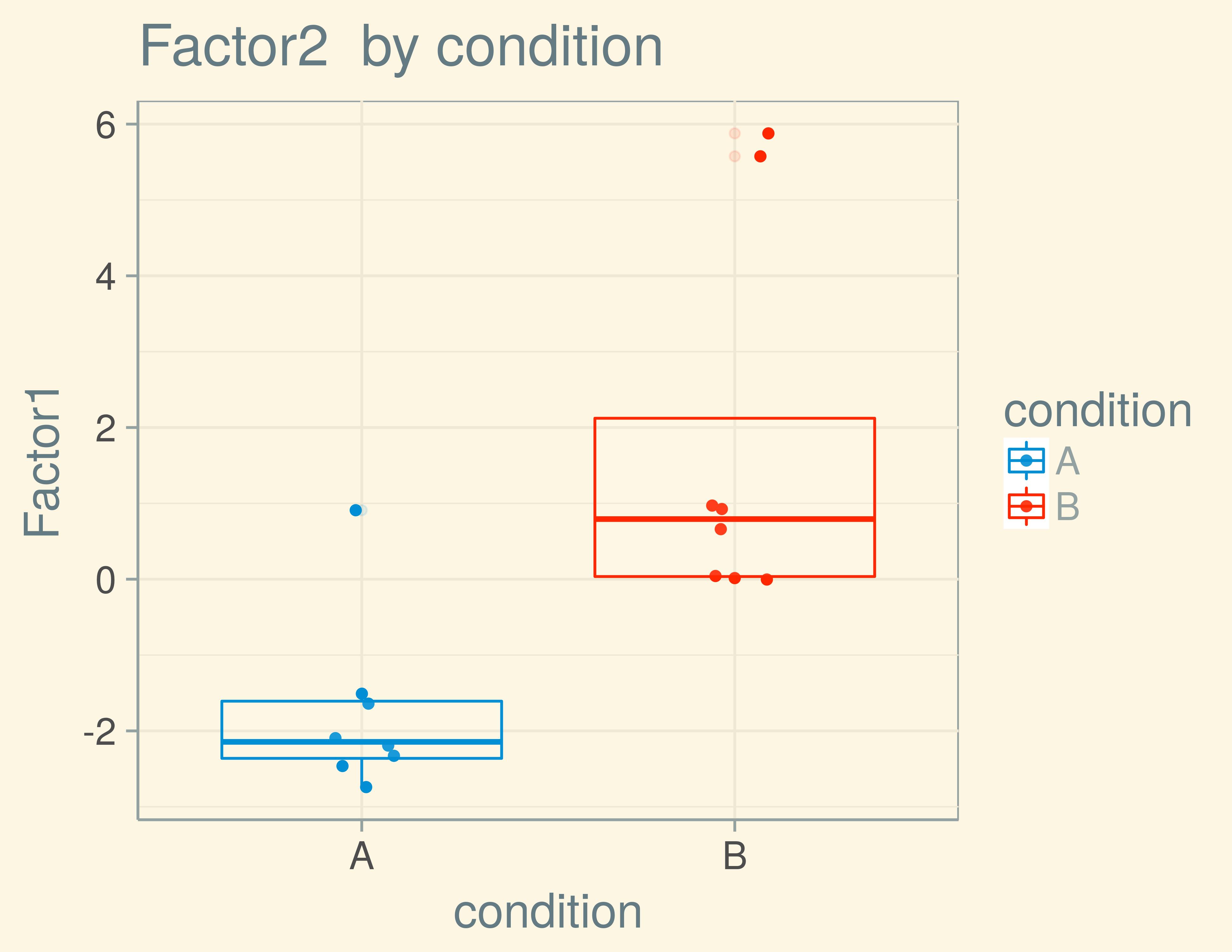Slides_stat_methods_bioinf/slides_factor_ana_testing_ml_files/figure-slidy/secondfactor-1.png