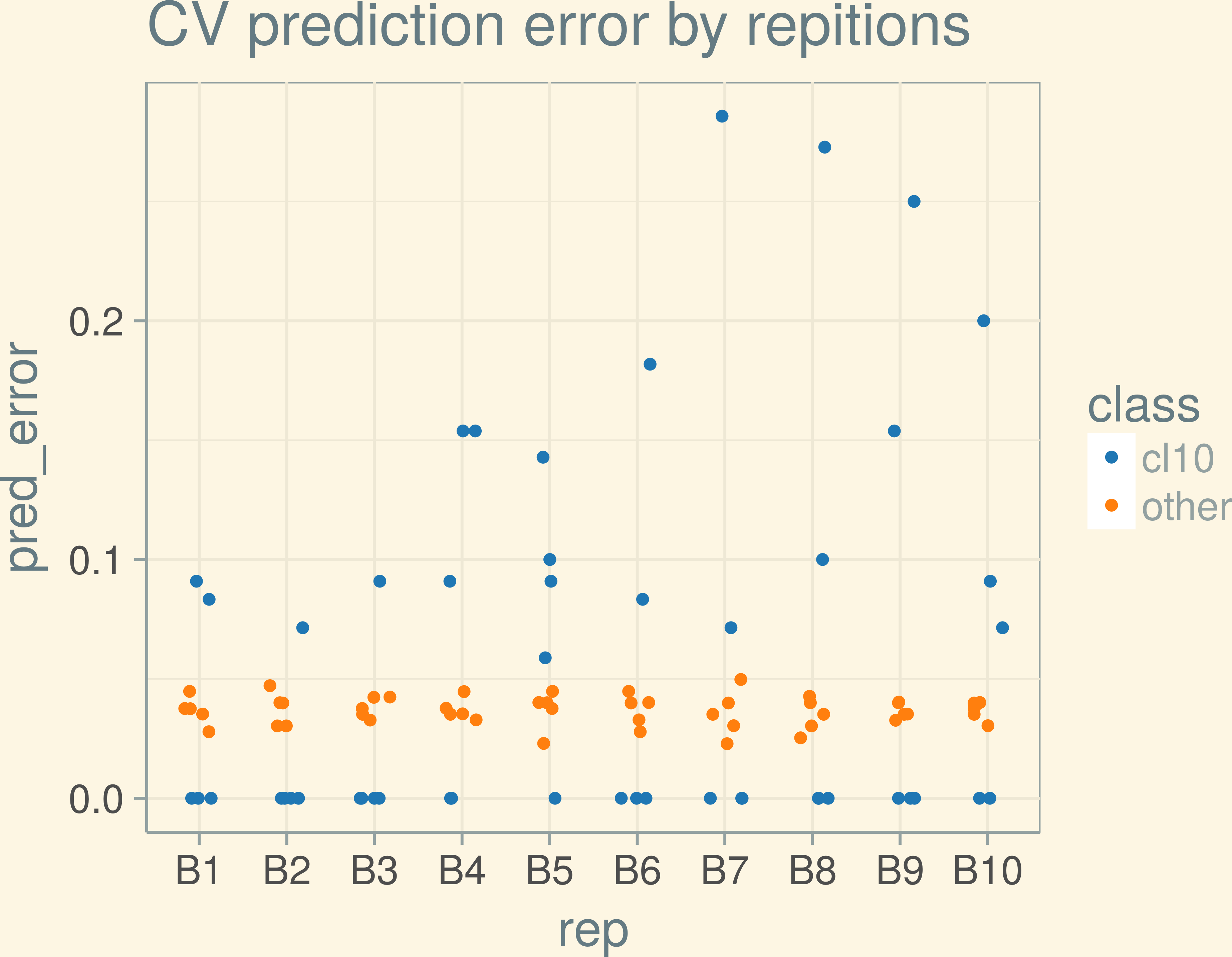 Slides_stat_methods_bioinf/doCrossValForRF-1.png
