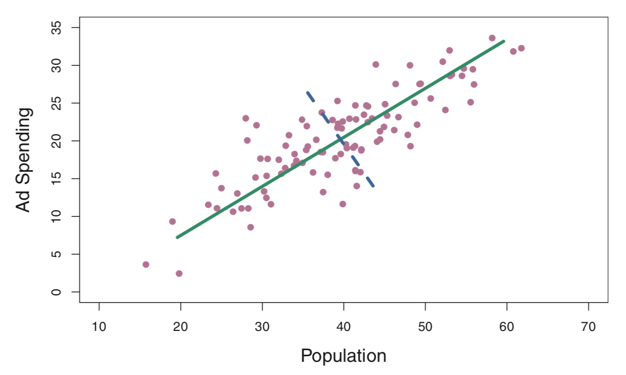 DataVis_and_clustering/PCA.png