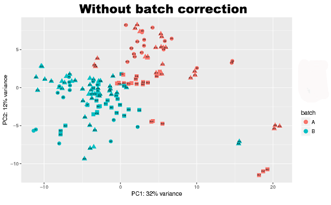 08_statistical_testing_for_high_throughput/img/batcheffect.png