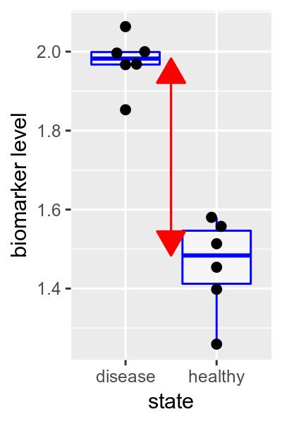 08_statistical_testing_for_high_throughput/img/chap10-Design-effectsize-1.png
